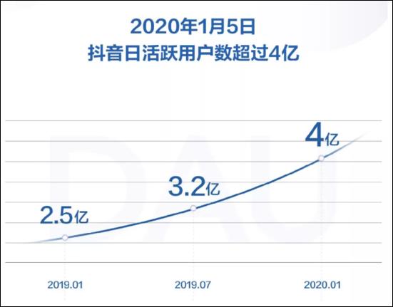 截至2020年1月5日,抖音日活跃用户数已经突破4亿。