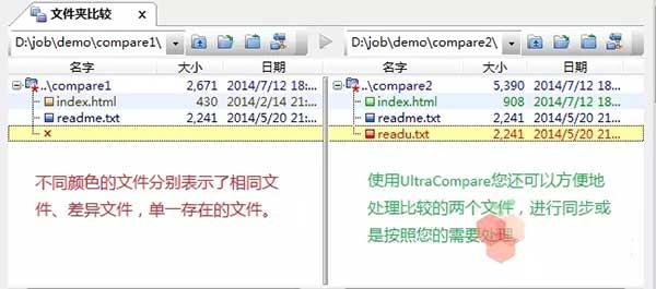 UltraCompare 能够帮助您比较两个或三个文件夹内的文件,识别出文件夹内以及子文件夹内文件的区别
