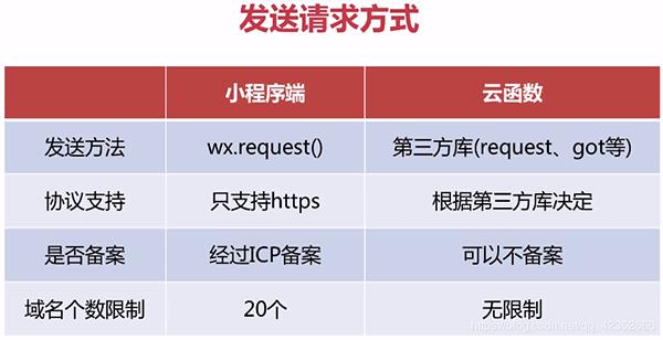 发起请求的方式一共有两种,小程序端和云函数。