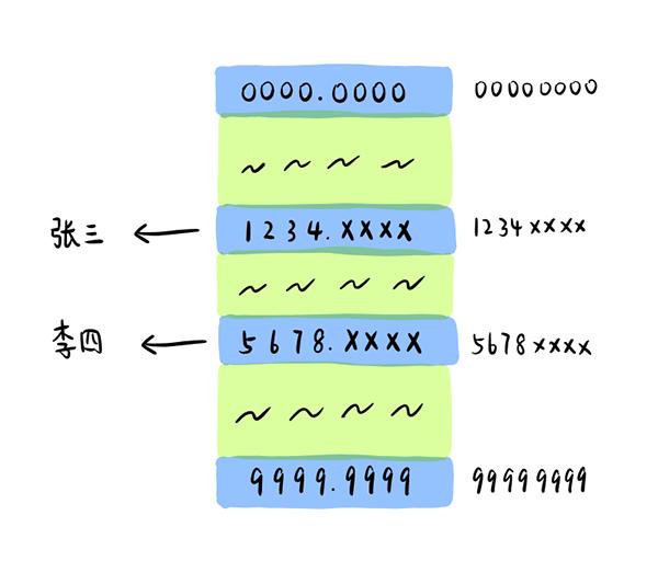 我们很容易想到用数组来存储,以电话号码作为索引。
