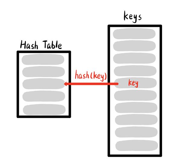 在直接寻址方式下,具有关键字k的元素被存放在槽k中