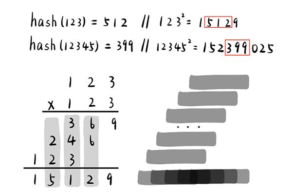 选取中间的若干位作为散列地址,可以使得原关键字中的每一位对最终散列地址的决定具有均匀影响。