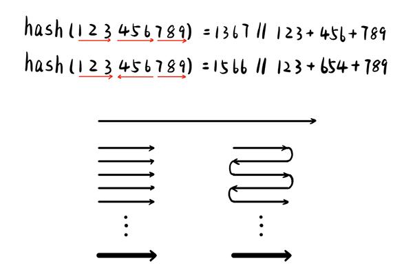 也可以将关键字中分组的数位按照交替的方式作为整数取和。
