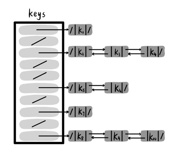 运用链接法无需为每个槽单元预留多个槽位,同时链表的长度可以根据冲突情况自由伸缩
