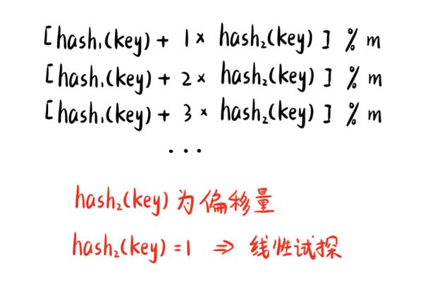 双重散列是用于开放寻址法的最好方法之一