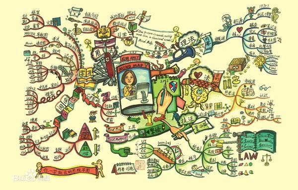 """运用思维导图在教学当中教会了学生""""如何学习""""和""""如何思维"""", 提高了学生的学习能力和思维能力。"""