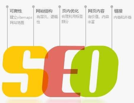 网站SEO优化分别有哪几种?