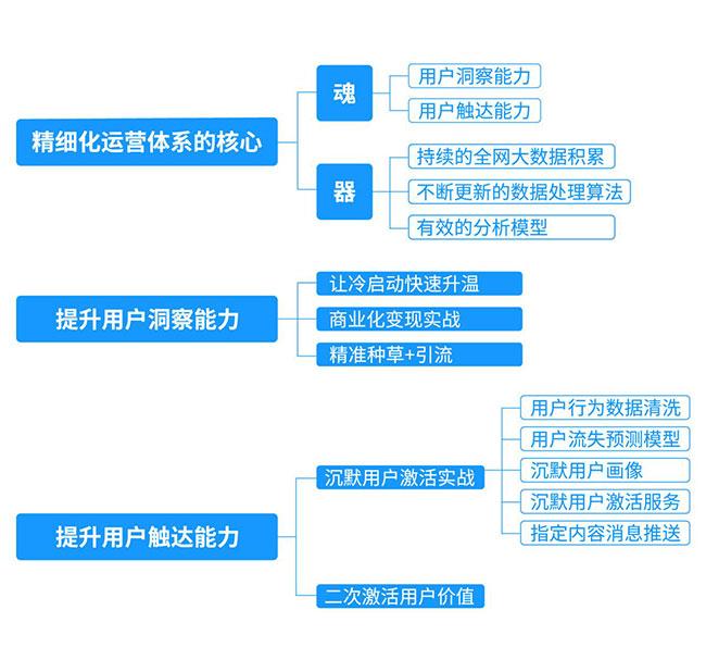 图为:精细化思维模型
