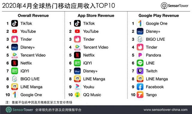 抖音及海外版TikTok,大约86.6%的收入来自中国市场