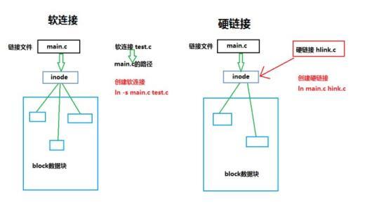 浅谈Linux下文件链接:硬链接和软链接