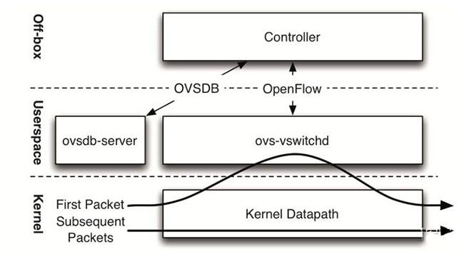OpenFlow的小改动影响不到内核模块