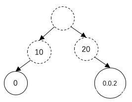 OpenFlow对应的Trie树