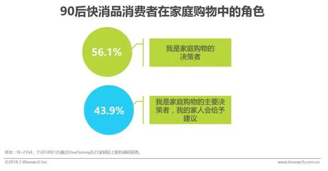 未来5-10年,90后将成为快消品的主要消费群体