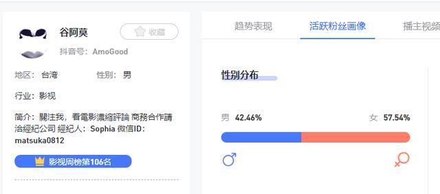 在抖V数据也可以看到,其粉丝男女占比并不是很平均,女生占到了57.54%。