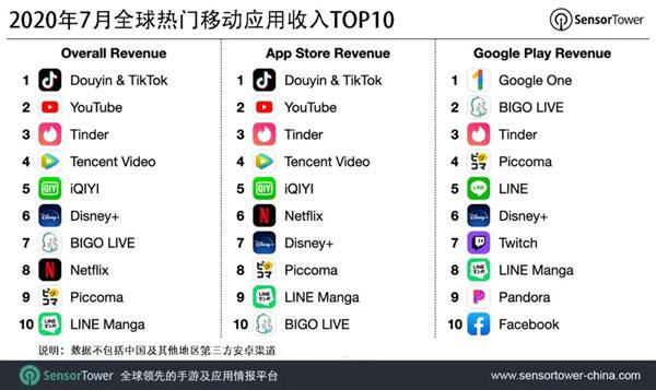 7月TikTok全球吸金超1亿美元
