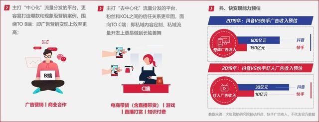 ▲抖音VS快手2019年广告收入预估