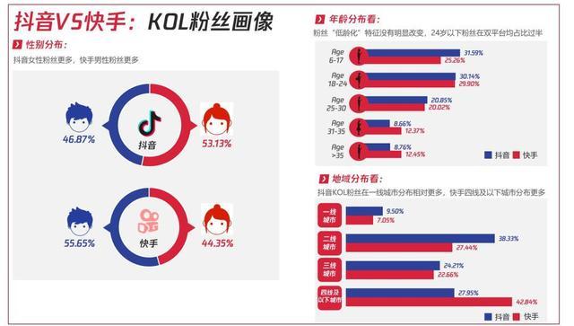▲抖音VS快手:KOL粉丝画像,数据来源:卡思数据