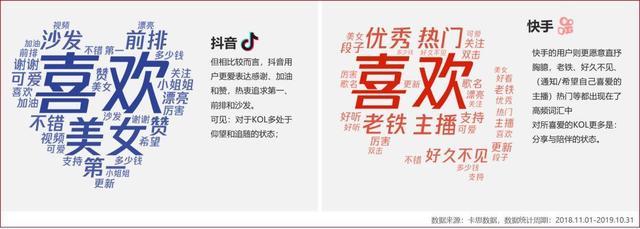 ▲抖音VS快手:2019用户年度评论词云,数据来源:卡思数据