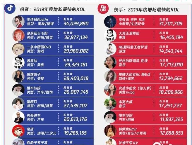 ▲2018年10-2019年10月:增粉最快的KOL(不含明星、媒体及蓝V号),数据来源:卡思数据