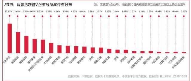 ▲2019年:抖音蓝V企业号所属行业分布(不含媒体、政务、机构蓝V),数据来源:卡思数据,不代表平台官方