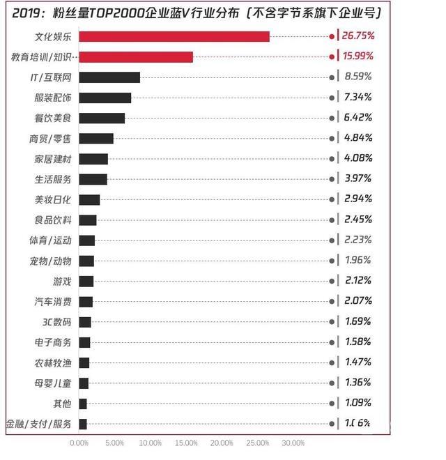 ▲粉丝量TOP2000蓝V企业号所属行业分布,数据来源:卡思数据,不代表平台官方