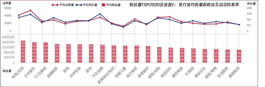 ▲粉丝量TOP2000蓝V企业号:各行业均粉量和粉丝互动活跃差异;数据来源:卡思数据,不代表平台官方