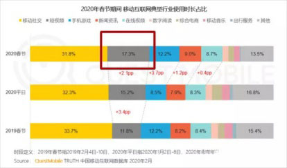 """《2020中国移动互联网""""战疫""""专题报告》"""