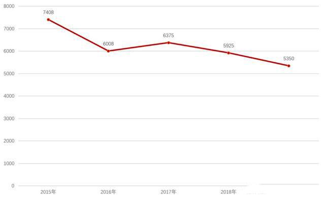 图1:中国电子商务HHI指数来源:国家市场监督管理局