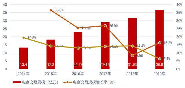 图2:中国电子商务产业规模数据来源:展望产业研究院