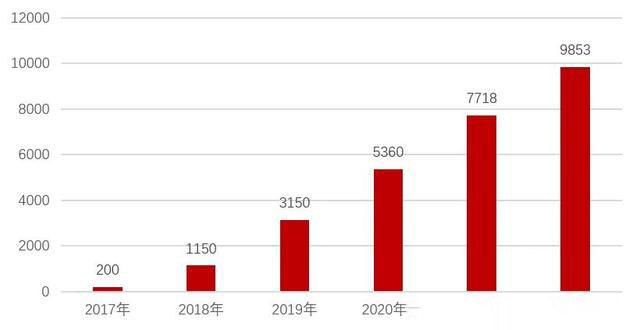 图3直播电商规模(单位:亿元)注:E表示预测数据来源:艾媒数聚,Growth用户画像标签数据库,头豹研究所。